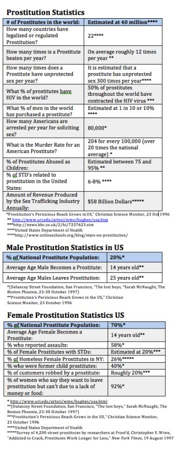 The Prostitution Statistics You Have to Know